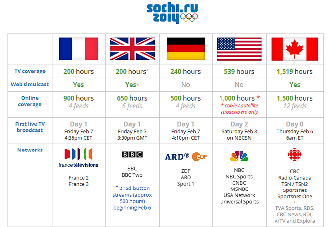 Sochi Olympic broadcasters